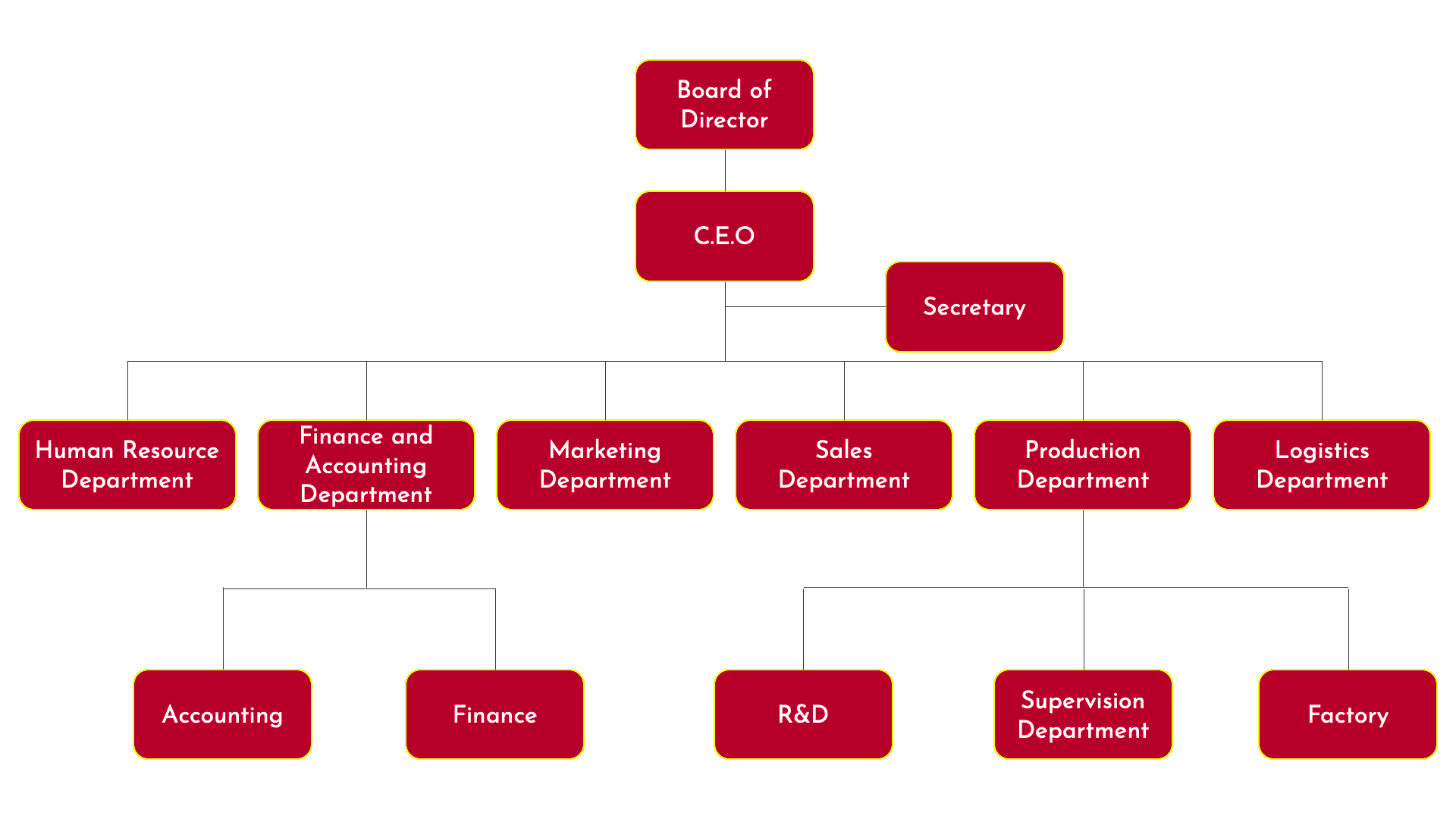 Organizational Structure | Kingfoods